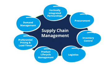 Supply-Chain-Management-System-Module